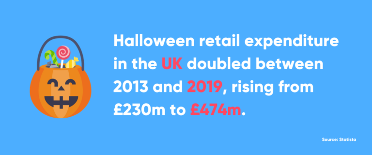 Statistic about Halloween spending trend in the UK